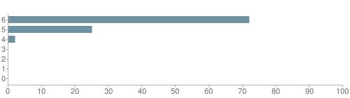 Chart?cht=bhs&chs=500x140&chbh=10&chco=6f92a3&chxt=x,y&chd=t:72,25,2,0,0,0,0&chm=t+72%,333333,0,0,10|t+25%,333333,0,1,10|t+2%,333333,0,2,10|t+0%,333333,0,3,10|t+0%,333333,0,4,10|t+0%,333333,0,5,10|t+0%,333333,0,6,10&chxl=1:|other|indian|hawaiian|asian|hispanic|black|white
